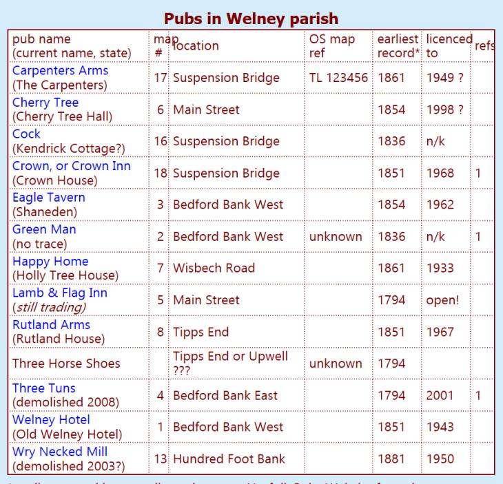 welney pubs